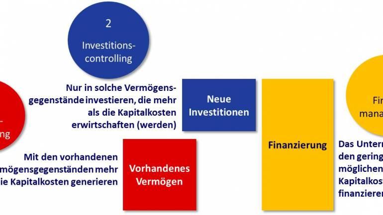 Wie funktioniert Betriebswirtschaft?